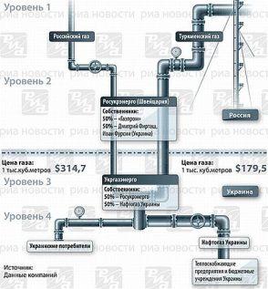 gaz ukraina1