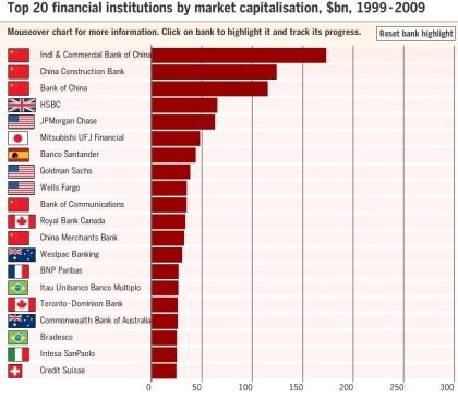 Najwieksze banki świata