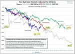 Four Bad Bear Markets Złe niedźwiedzie kryzysu