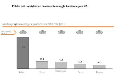 Polska produkcja wegla 2008