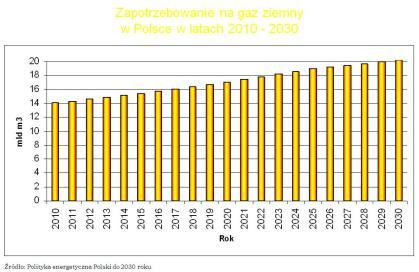 Zapotrzebowanie na gaz w Polsce - mat. inf KPRM 20.11.2009