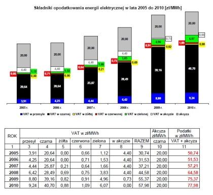 Podatek AKCYZOWY  w energii elektrycznej - WNP.PL