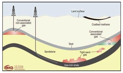 Gaz naturalny - Gaz łupkowy