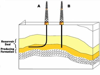 Wiercenie poziome shale gaz