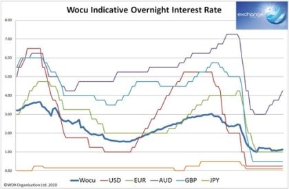 WOCU Indicative WDX