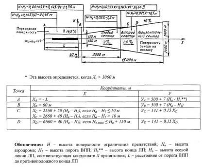 Plan horyzontalny  radiolatarni  WPP wymiary na lotnisku