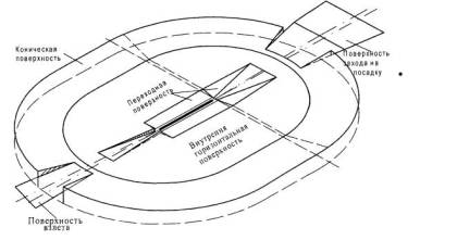 Rysunek lotniskowy  dla radiolatarnii WPP klasy I-II-III