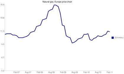 Ceny gazu w Europie