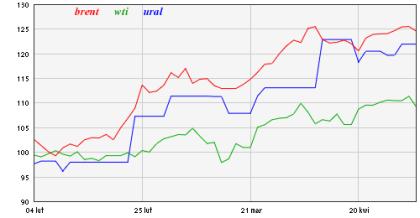 ropa naftowa wykres WTI / URAL / BRENT