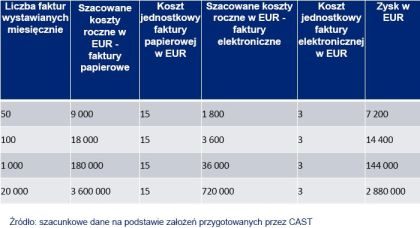 E-faktura koszty